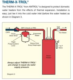 Solar Hot Water Systems Pressure